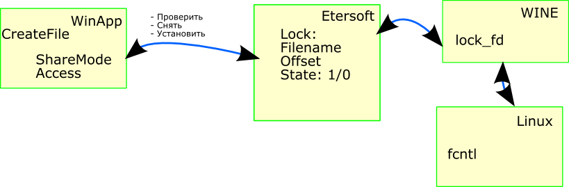 http://download.etersoft.ru/pub/people/lav/www/LockWINE.png